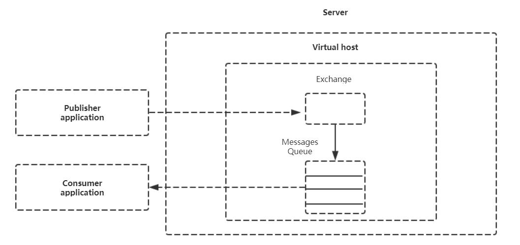 AMQP协议模型